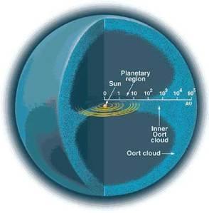 Awan Oort