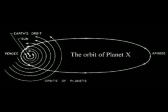 The Orbit of Planet X